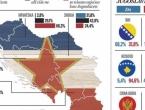 Samo 2.8% Hrvata se osjećaju Jugoslavenima