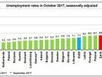 Eurostat: Nezaposlenost u EU-u najniža u posljednjih devet godina