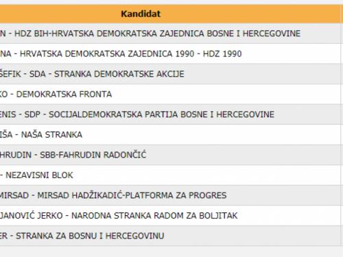 Evo kako su za Predsjedništvo BiH glasovali Ramci