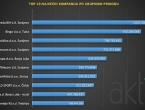 Top 10 kompanija koje su ostvarile najveće prihode u 2016. godini