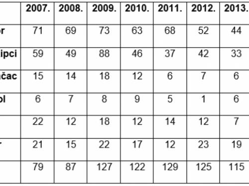 Smanjuje se broj učenika u ramskim školama - ove godine upisano 99 prvašića