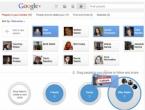Google Plus sve bliži brojci od 100 milijuna korisnika