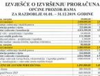 Tko sve krčmi Proračun općine Prozor-Rama?