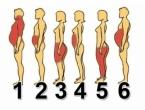 Šest je vrsta debljanja: Zbog čega se vi debljate?