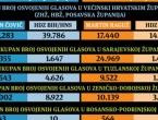 Istraživanje: Kakav je izborni legitimitet Martina Raguža?