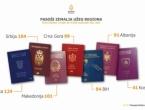 BiH među posljednjim zemljama u regiji po 'snazi' putovnice