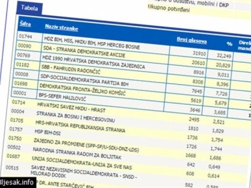Koalicija HNS-a u HNŽ-u osvojila 11 mandata