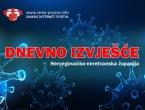 HNŽ: Na bolničkom liječenju pet osoba, 13 novozaraženih