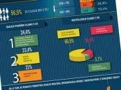 U EU bi 56,52 posto građana BiH