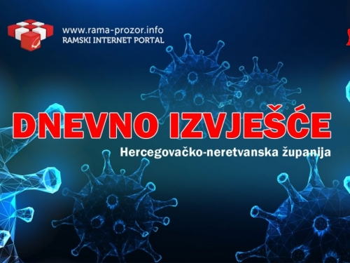 HNŽ: 167 novozaraženih