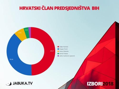Prvi preliminarni rezultati: Džaferović, Komšić i Dodik vode u utrci za Predsjedništvo