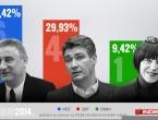 HDZ je na 6 mandata, SDP na 4, ORaH na 1