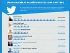Ovo su lideri s najviše pratitelja na Twitteru