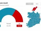 Irci legalizirali pobačaj