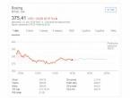 Za dva dana Boeing pao na koljena: Izgubili 20 milijardi dolara