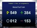Europski parlament predložio: Ukinite pomicanje sata