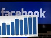 Facebook objavio financijsko izvješće, u Europi im pao broj korisnika