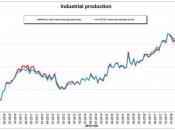 Eurostat: Industrijska proizvodnja u EU porasla